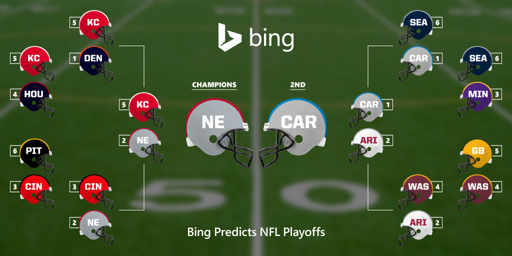Bing Predicts: New England to repeat as pro football champions