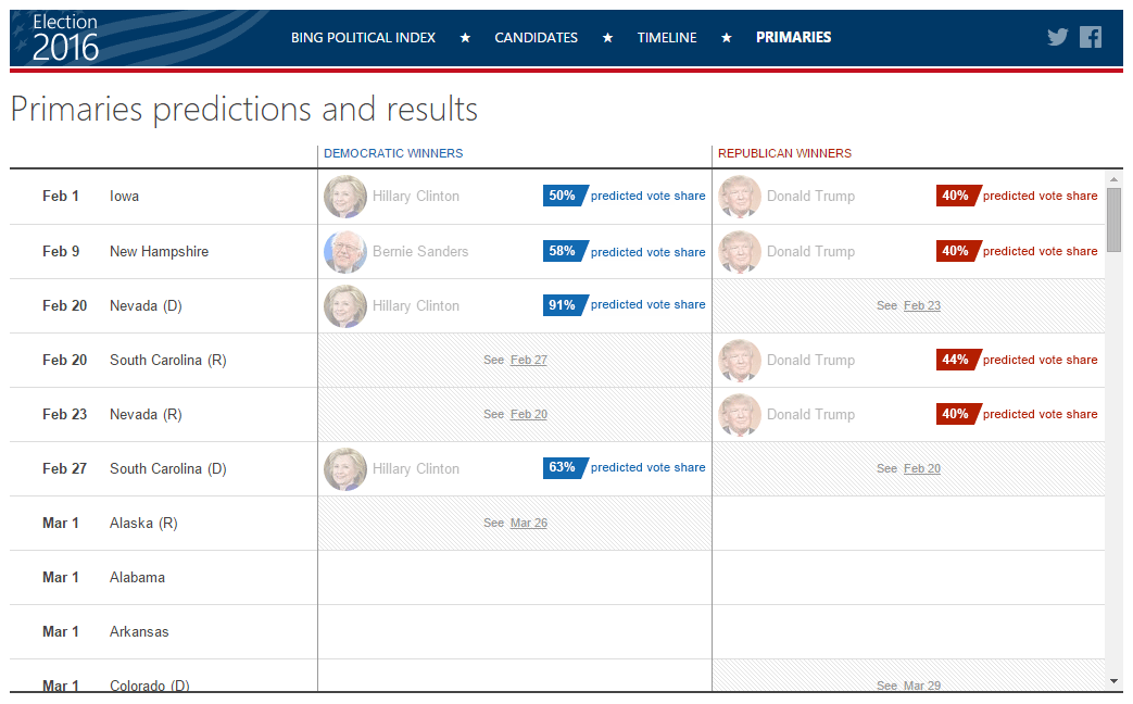 ... 2016: Who will win Iowa and New Hampshire? | Bing Search Blog