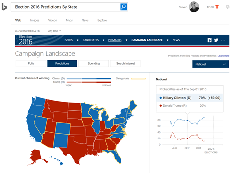 Use Bings Campaign Landscape Before You Vote Bing Search Blog - Us map election 2016 can you hear