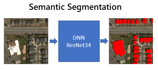 Semantic Segmentation