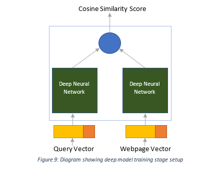 Towards More Intelligent Search: Deep Learning for Query