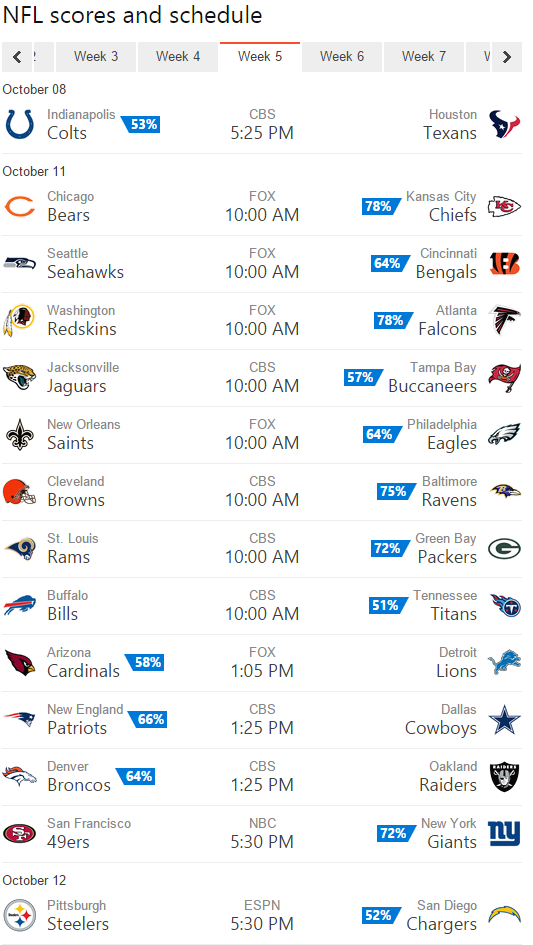 Bing Predicts goes 8-7 in Week 4, predicts a Tennessee upset win in
