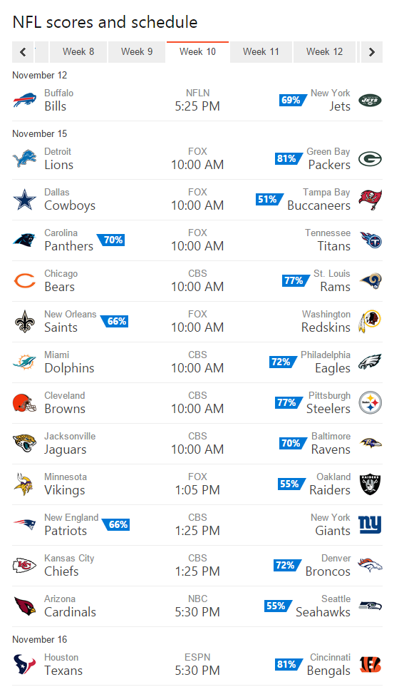 Bing Predicts goes 9-4 in Week 9, now 89-43 for the year