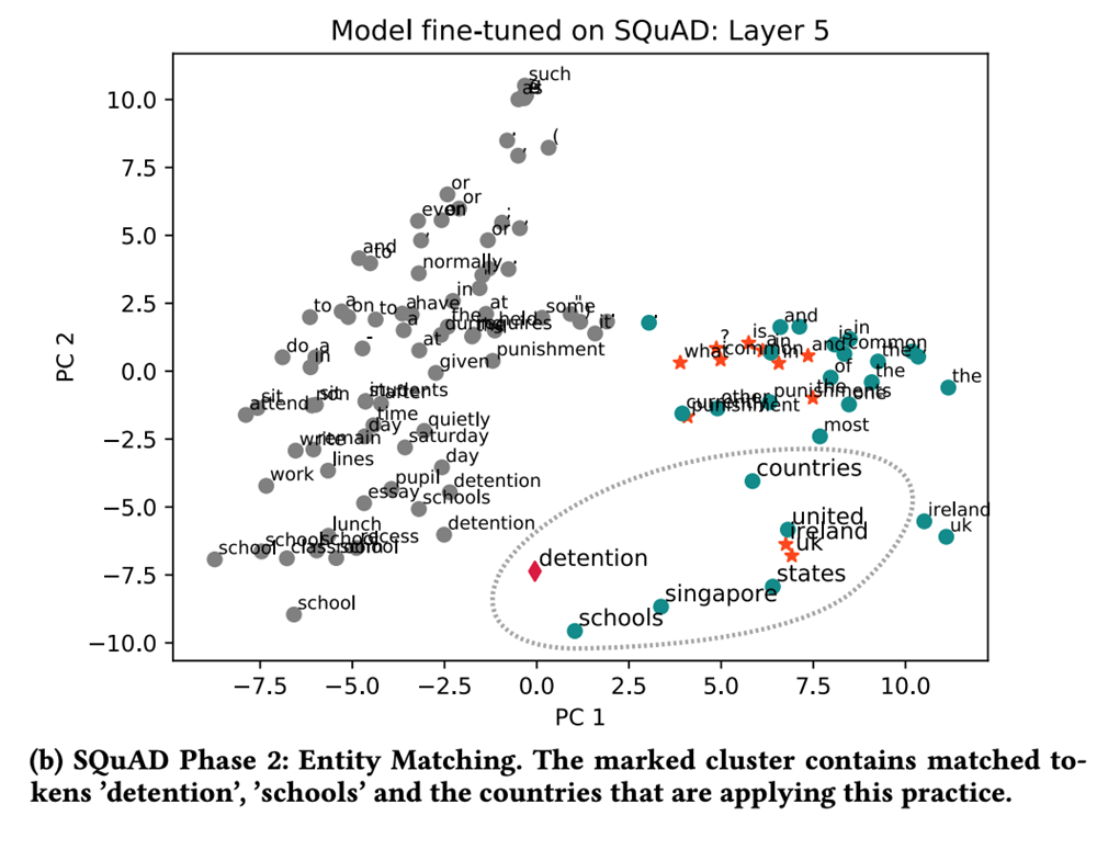 Model fine-tuned on SQuAD - Layer 5. Phase 2 is entity matching.